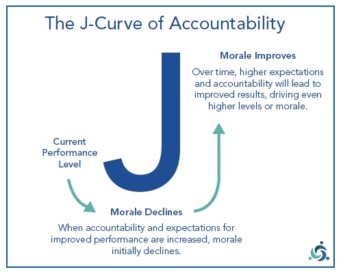 Jcurve of accountability